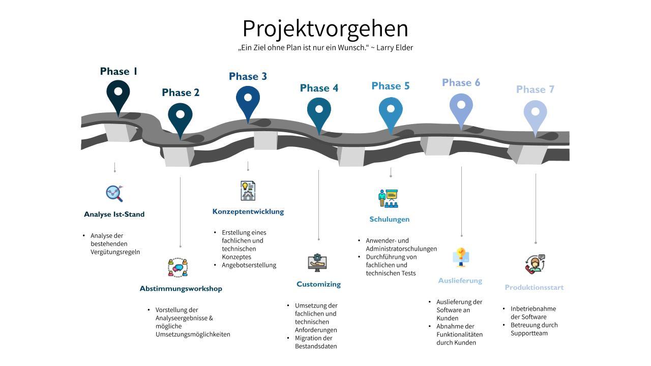 Projektvorgehen der Nord-Soft EDV-Unternehmensberatung GmbH